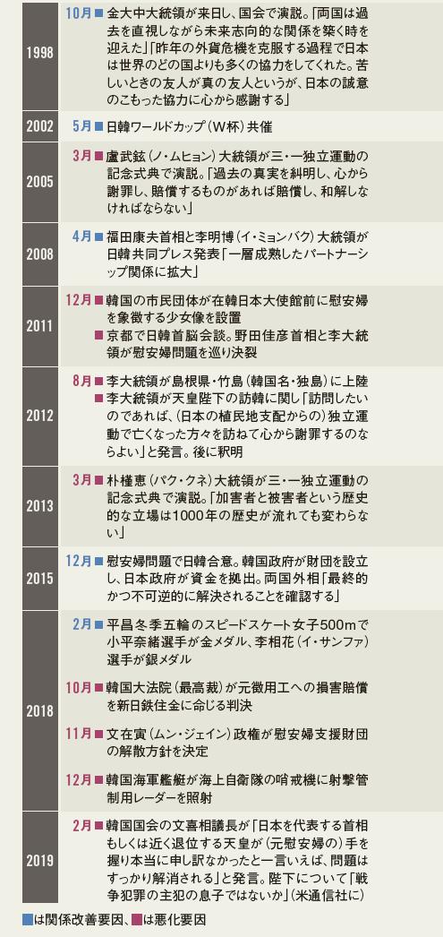 PART4 あい路にはまった日韓 関係どう修復するか:日経ビジネス電子版