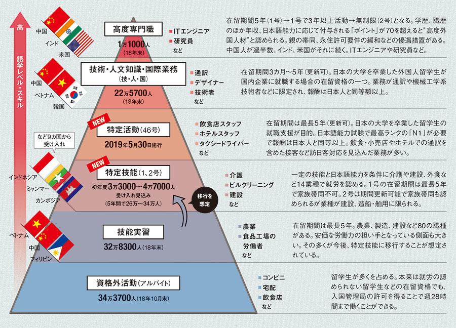 既に「移民大国」 日本人だけもう限界:日経ビジネス電子版
