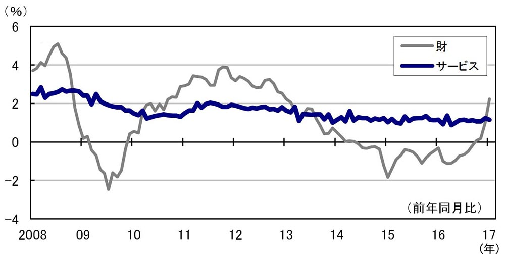 日米欧の物価指数比較、もたつく日本・ユーロ圏