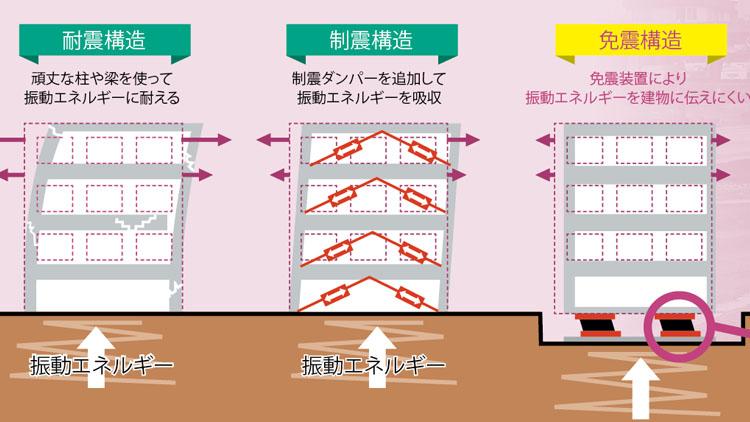 震度6強でも一輪挿しが倒れない免震装置:日経ビジネス電子版